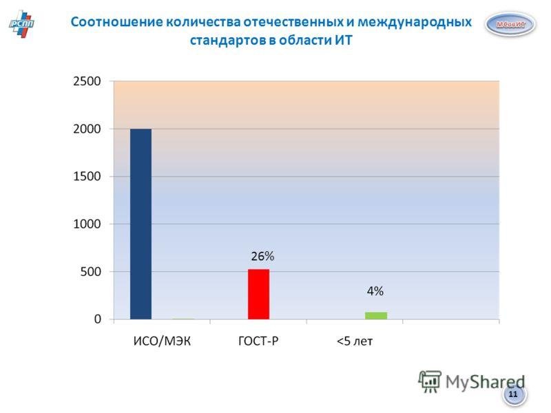 11 Соотношение количества отечественных и международных стандартов в области ИТ 26%