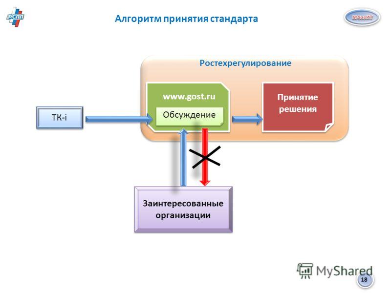 18 Алгоритм принятия стандарта ТК-i Ростехрегулирование Обсуждение www.gost.ru Заинтересованные организации Принятие решения