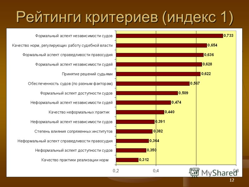 12 Рейтинги критериев (индекс 1)