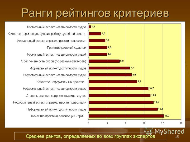 15 Ранги рейтингов критериев Среднее рангов, определяемых во всех группах экспертов