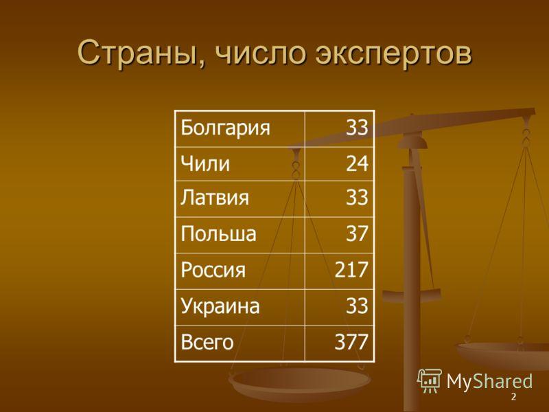 2 Страны, число экспертов Болгария33 Чили24 Латвия33 Польша37 Россия217 Украина33 Всего377