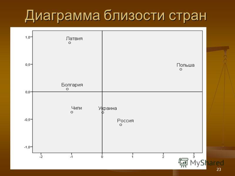 23 Диаграмма близости стран