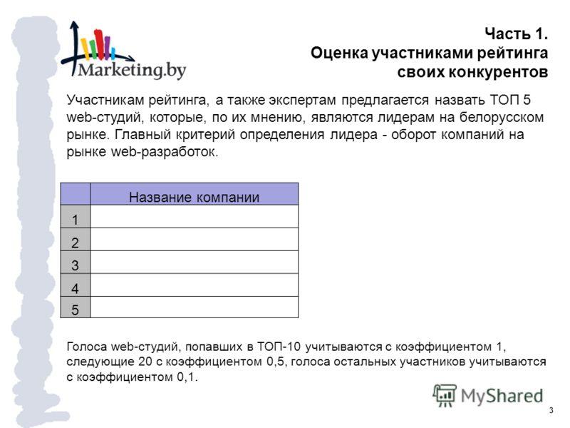 3 Часть 1. Оценка участниками рейтинга своих конкурентов Участникам рейтинга, а также экспертам предлагается назвать ТОП 5 web-студий, которые, по их мнению, являются лидерам на белорусском рынке. Главный критерий определения лидера - оборот компаний