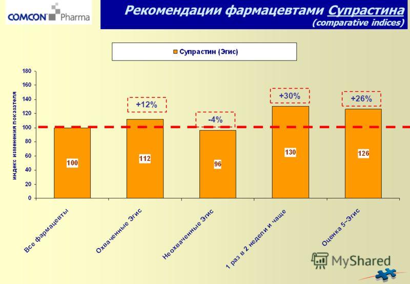 -4%-4% +12%+12% +30% Рекомендации фармацевтами Супрастина (comparative indices) +26%