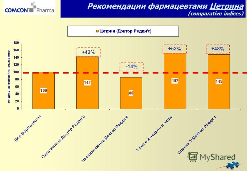 -14% +42% +52% Рекомендации фармацевтами Цетрина (comparative indices) +48%