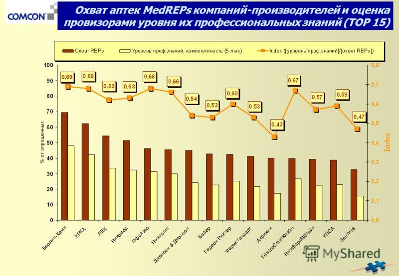 Охват аптек MedREPs компаний-производителей и оценка провизорами уровня их профессиональных знаний (TOP 15)