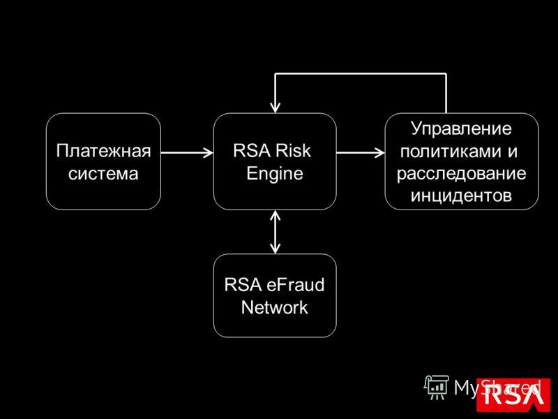 Платежная система RSA Risk Engine Управление политиками и расследование инцидентов RSA eFraud Network