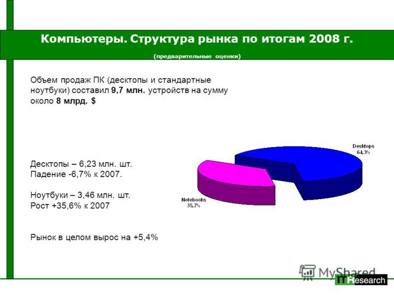Компьютеры. Структура рынка по итогам 2008 г. (предварительные оценки) Объем продаж ПК (десктопы и стандартные ноутбуки) составил 9,7 млн. устройств на сумму около 8 млрд. $ Десктопы – 6,23 млн. шт. Падение -6,7% к 2007. Ноутбуки – 3,46 млн. шт. Рост