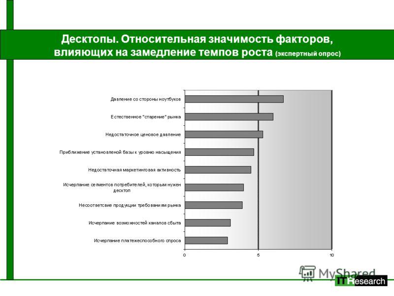 Десктопы. Относительная значимость факторов, влияющих на замедление темпов роста (экспертный опрос)