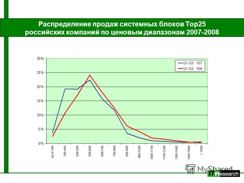 Распределение продаж системных блоков Top25 российских компаний по ценовым диапазонам 2007-2008