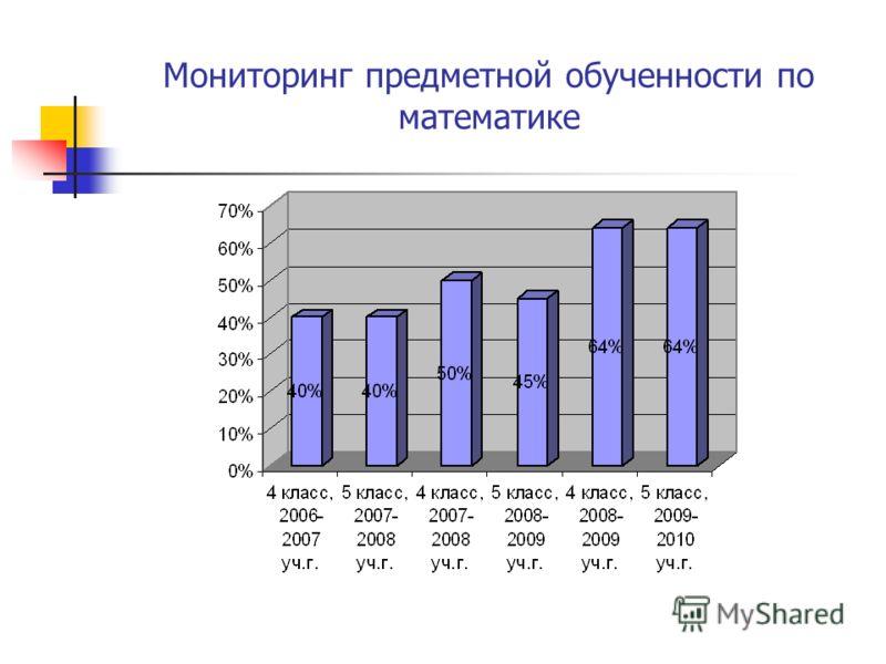Мониторинг предметной обученности по математике
