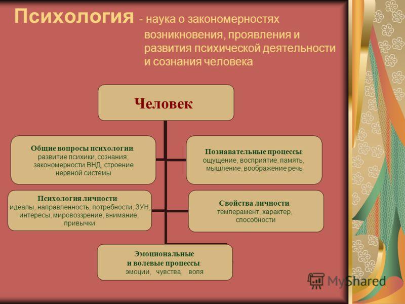Человек Общие вопросы психологии : развитие психики, сознания; закономерности ВНД, строение нервной системы Познавательные процессы : ощущение, восприятие, память, мышление, воображение речь Психология личности : идеалы, направленность, потребности,