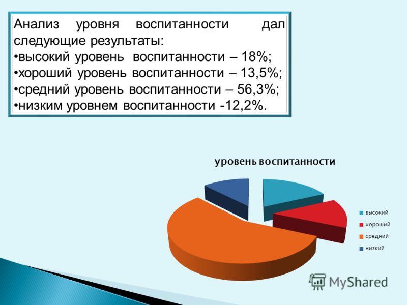 Анализ уровня воспитанности дал следующие результаты: высокий уровень воспитанности – 18%; хороший уровень воспитанности – 13,5%; средний уровень воспитанности – 56,3%; низким уровнем воспитанности -12,2%.