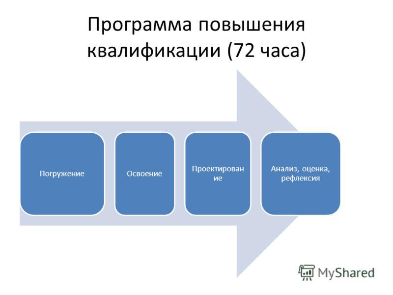 Программа повышения квалификации (72 часа) Погружение Освоение Проектирован ие Анализ, оценка, рефлексия