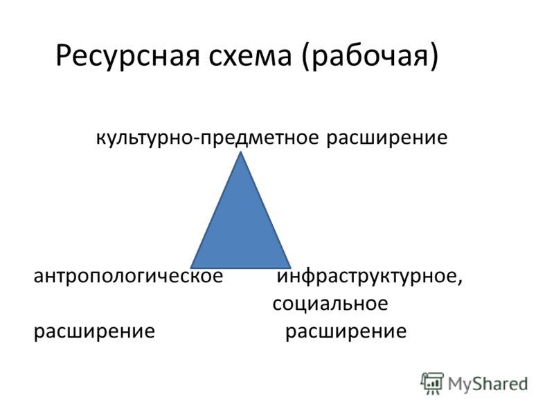 Ресурсная схема (рабочая) культурно-предметное расширение антропологическое инфраструктурное, социальное расширение