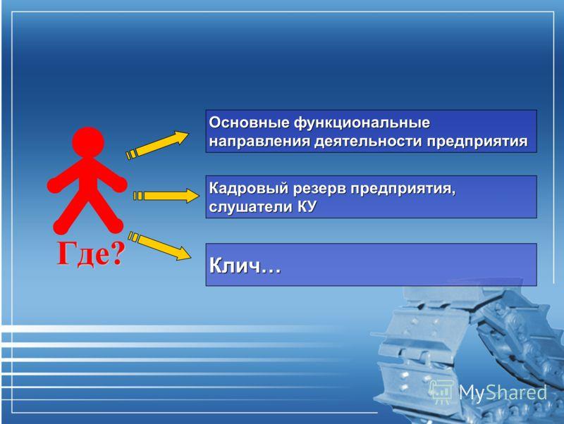 Где? Основные функциональные направления деятельности предприятия Кадровый резерв предприятия, слушатели КУ Клич…