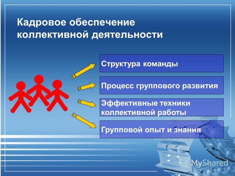 Кадровое обеспечение коллективной деятельности Структура команды Процесс группового развития Эффективные техники коллективной работы Групповой опыт и знания