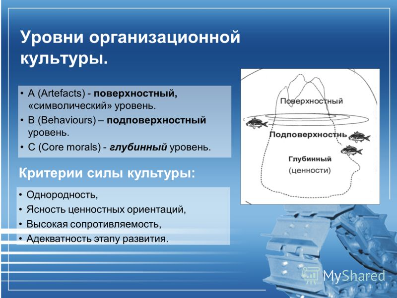 Уровни организационной культуры. A (Artefacts) - поверхностный, «символический» уровень. В (Behaviours) – подповерхностный уровень. С (Core morals) - глубинный уровень. Однородность, Ясность ценностных ориентаций, Высокая сопротивляемость, Адекватнос