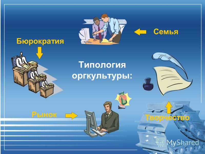 Типология оргкультуры: Бюрократия Семья Рынок Творчество