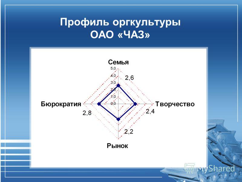 Профиль оргкультуры ОАО «ЧАЗ»