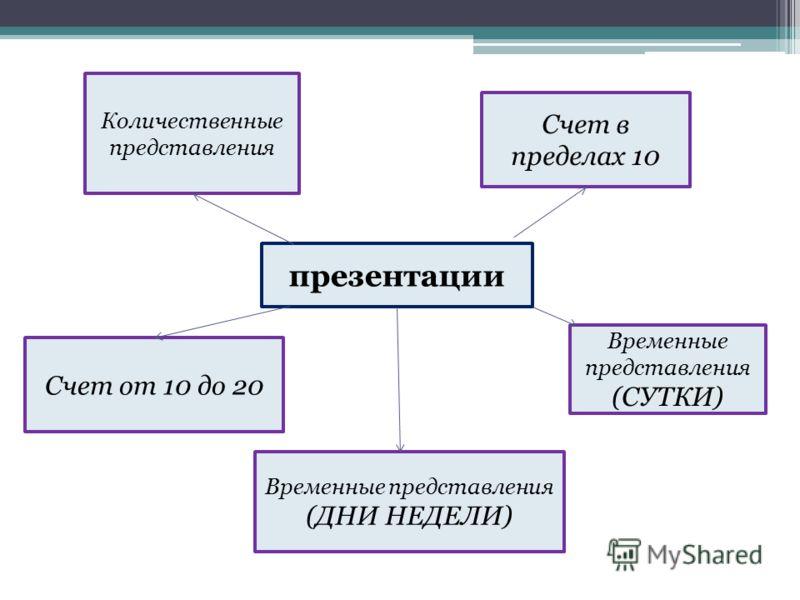 Количественные представления Счет от 10 до 20 Счет в пределах 10 Временные представления (СУТКИ) Временные представления (ДНИ НЕДЕЛИ) презентации