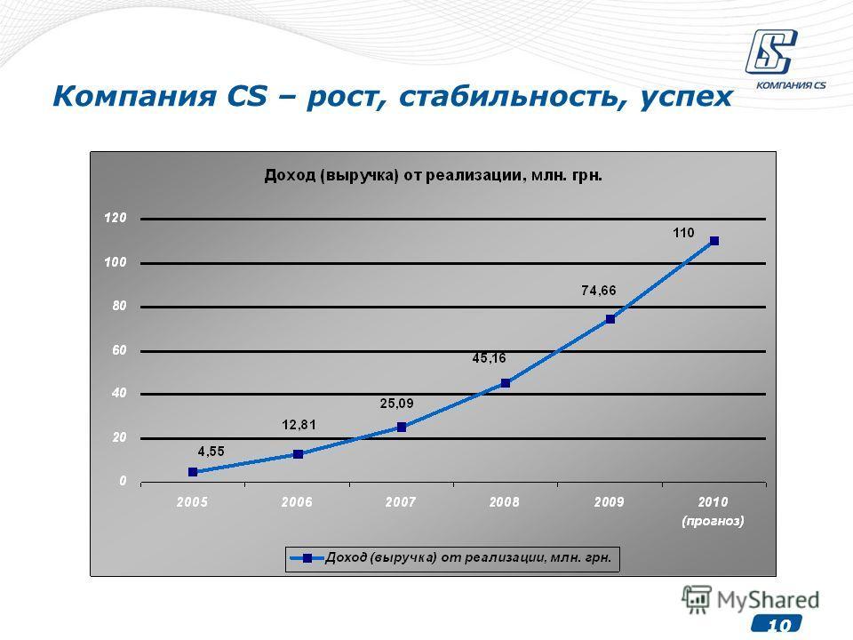 10 Компания CS – рост, стабильность, успех