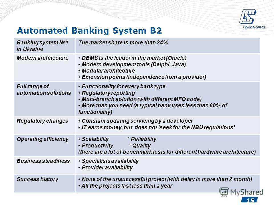 15 Automated Banking System B2 Banking system 1 in Ukraine The market share is more than 34% Modern architecture DBMS is the leader in the market (Oracle) Modern development tools (Delphi, Java) Modular architecture Extension points (independence fro