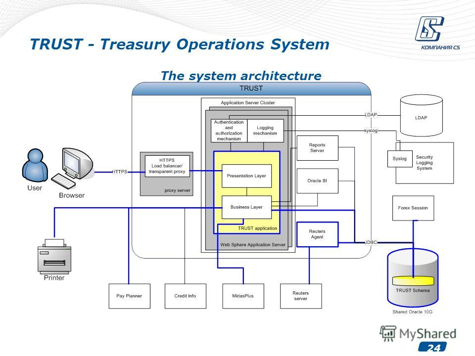 24 TRUST - Treasury Operations System The system architecture