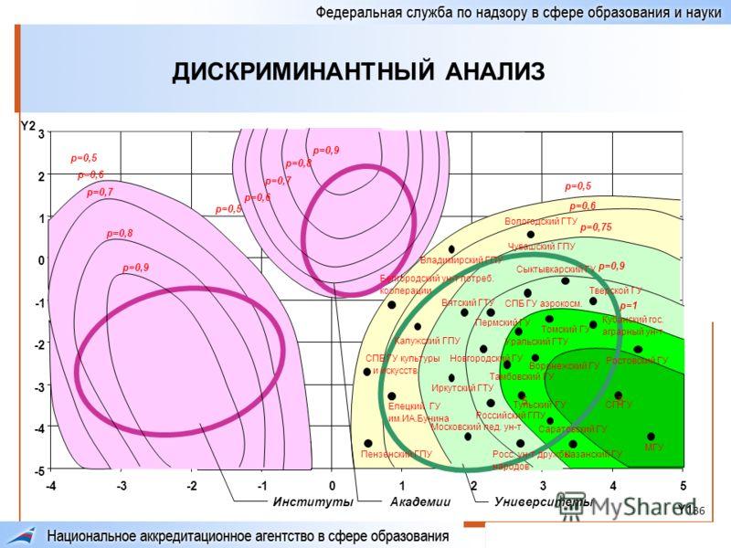 36 ДИСКРИМИНАНТНЫЙ АНАЛИЗ -5 -4 -3 -2 0 1 2 3 -4-3-2012345 Y1 Y2 ИнститутыАкадемииУниверситеты p=0,9 p=0,8 p=0,7 p=0,6 p=0,5 p=0,6 p=0,75 p=0,9 p=1 p=0,9 p=0,8 p=0,7 p=0,6 p=0,5 55 Томский ГУ Воронежский ГУ Тульский ГУ МГУ СП ГУ Ростовский ГУ Кубанск