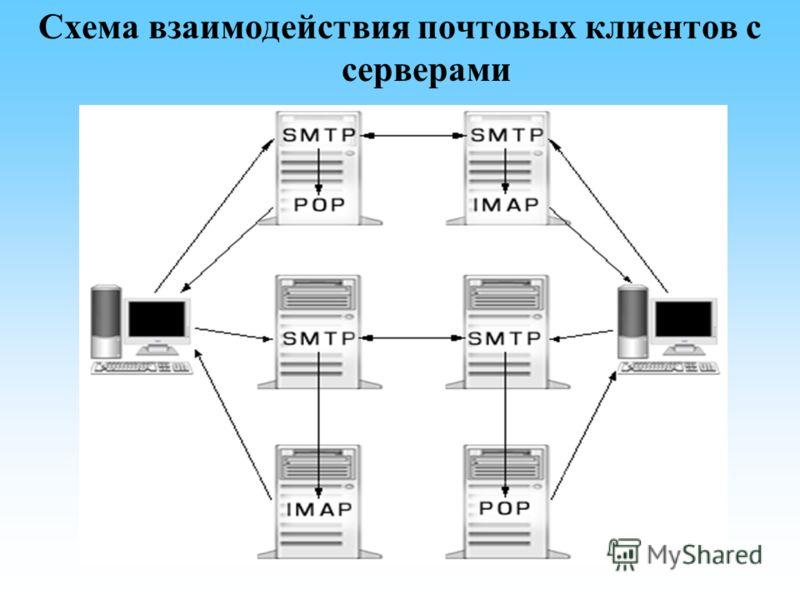 Схема взаимодействия почтовых клиентов с серверами