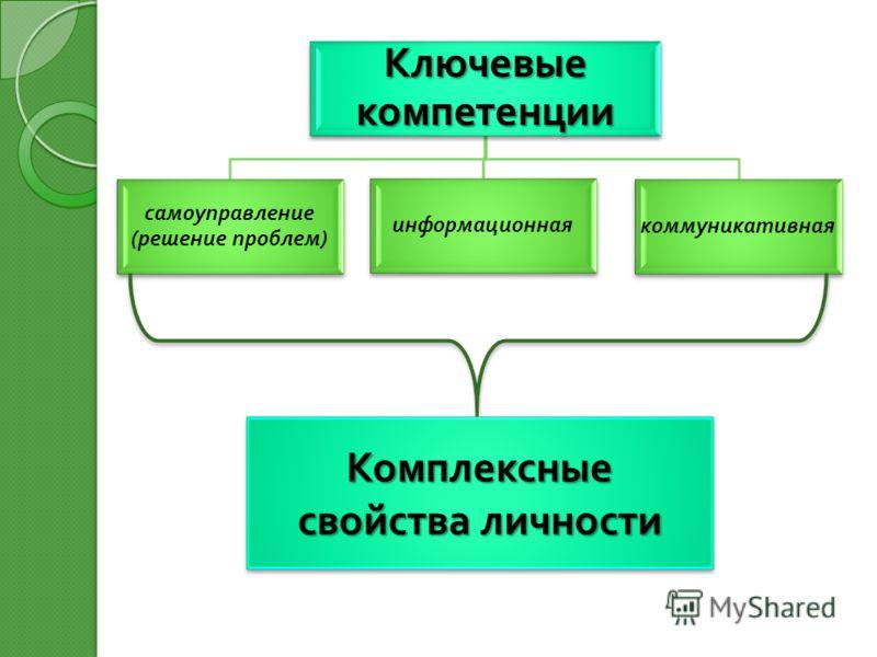 Ключевые компетенции самоуправление ( решение проблем ) информационная коммуникативная Комплексные свойства личности