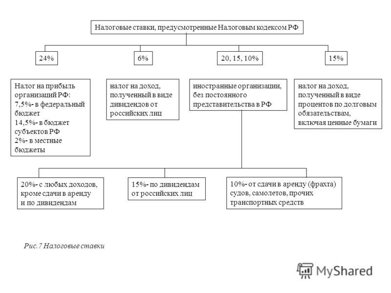 Налоговые ставки, предусмотренные Налоговым кодексом РФ 24%6%20, 15, 10%15% Налог на прибыль организаций РФ: 7,5%- в федеральный бюджет 14,5%- в бюджет субъектов РФ 2%- в местные бюджеты налог на доход, полученный в виде дивидендов от российских лиц