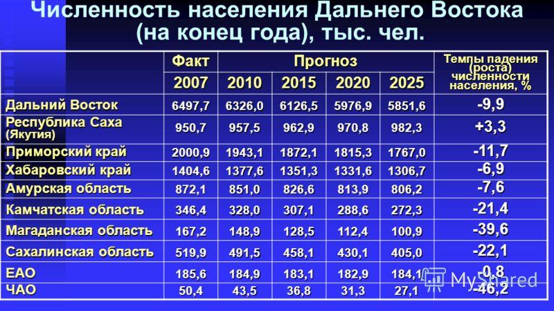 Численность населения Дальнего Востока (на конец года), тыс. чел.ФактПрогноз Темпы падения (роста) численности населения, % 20072010201520202025 Дальний Восток 6497,76326,06126,55976,95851,6-9,9 Республика Саха (Якутия) 950,7957,5962,9970,8982,3+3,3