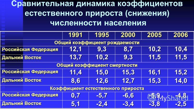 Сравнительная динамика коэффициентов естественного прироста (снижения) численности населения 19911995200020052006 Общий коэффициент рождаемости Российская Федерация 12,19,38,710,210,4 Дальний Восток 13,710,29,311,511,5 Общий коэффициент смертности Ро