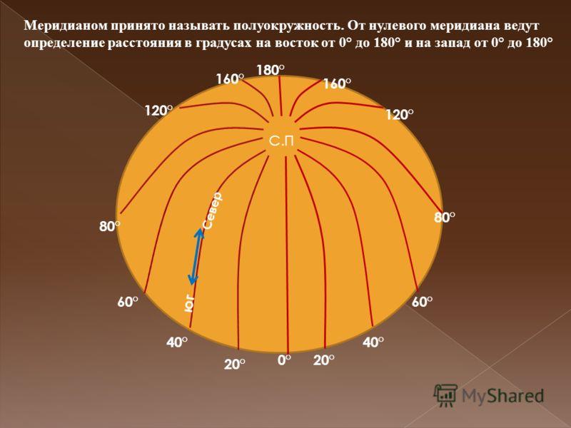 С.П 180° 0°20° 40° 60° 80° 120° 160° 120° 80° 60° 40° 20° Север юг Меридианом принято называть полуокружность. От нулевого меридиана ведут определение расстояния в градусах на восток от 0° до 180° и на запад от 0° до 180°
