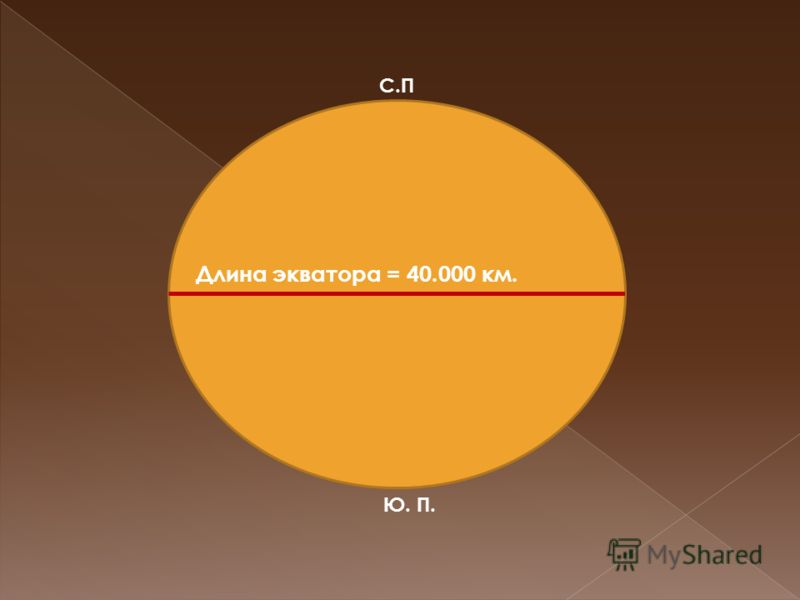 С.П Ю. П. Длина экватора = 40.000 км.