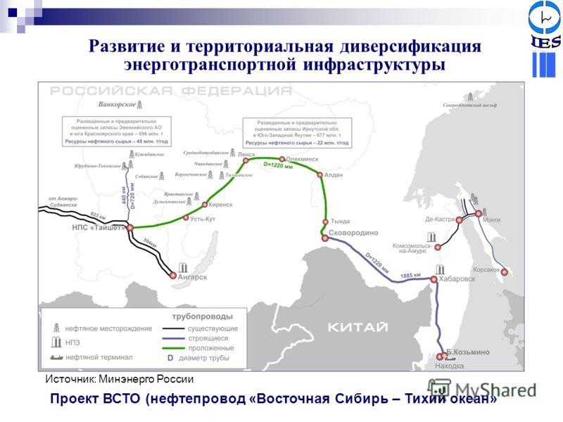 Развитие и территориальная диверсификация энерготранспортной инфраструктуры Проект ВСТО (нефтепровод «Восточная Сибирь – Тихий океан» Источник: Минэнерго России