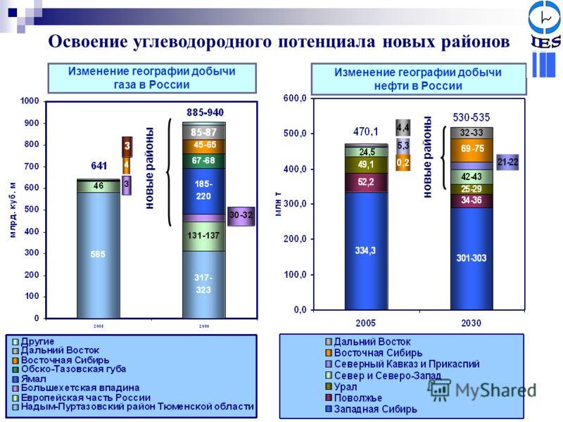 Изменение географии добычи газа в России Изменение географии добычи нефти в России новые районы Освоение углеводородного потенциала новых районов