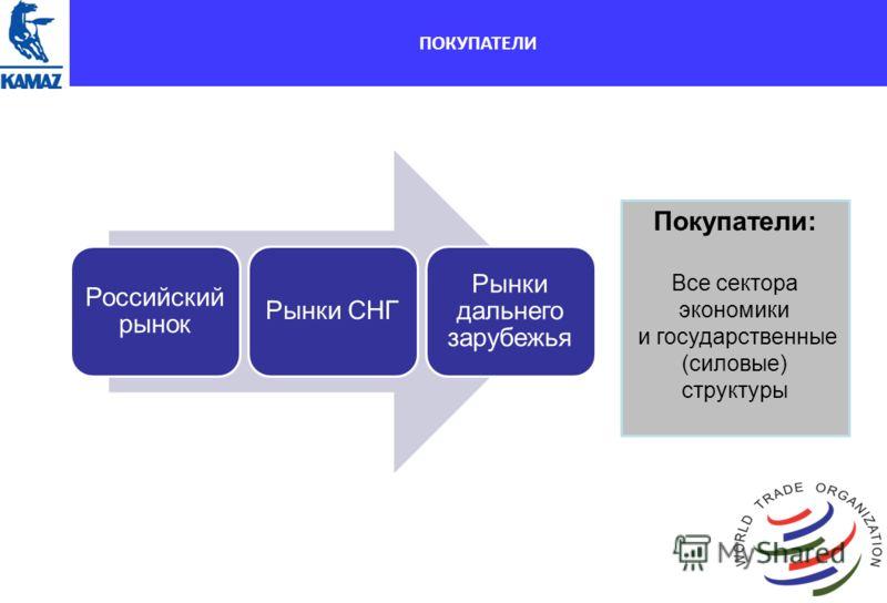 Доля рынка и конкуренты в секторе HCV ПОКУПАТЕЛИ Российский рынок Рынки СНГ Рынки дальнего зарубежья Покупатели: Все сектора экономики и государственные (силовые) структуры