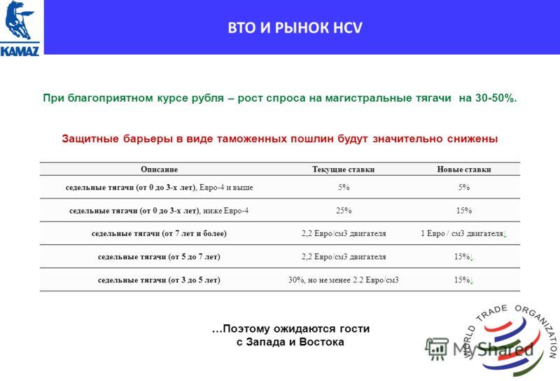 ВТО И РЫНОК HCV При благоприятном курсе рубля – рост спроса на магистральные тягачи на 30-50%. Защитные барьеры в виде таможенных пошлин будут значительно снижены ОписаниеТекущие ставкиНовые ставки седельные тягачи (от 0 до 3-х лет), Евро-4 и выше5%