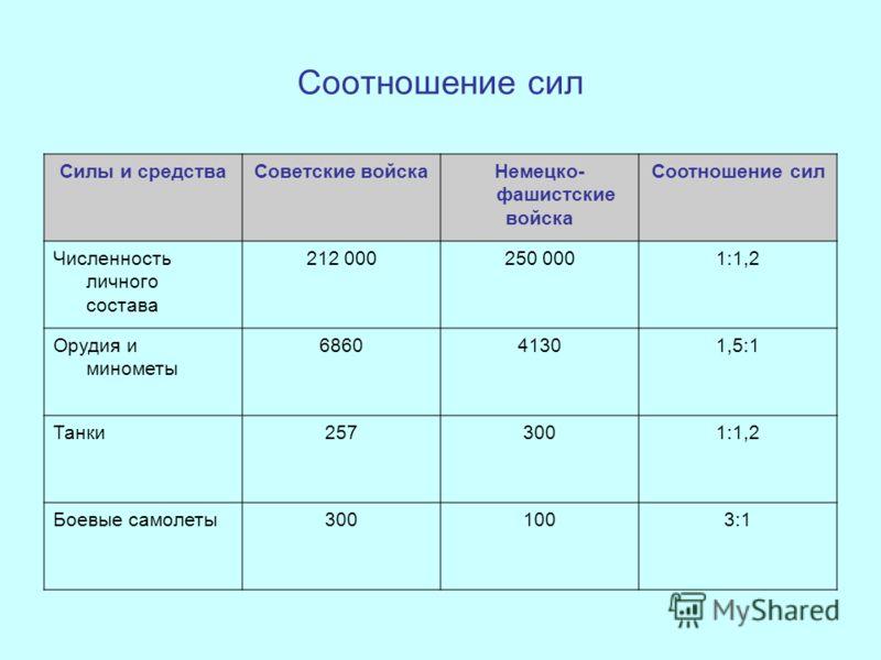 Соотношение сил Силы и средстваСоветские войскаНемецко- фашистские войска Соотношение сил Численность личного состава 212 000250 0001:1,2 Орудия и минометы 686041301,5:1 Танки2573001:1,2 Боевые самолеты3001003:1