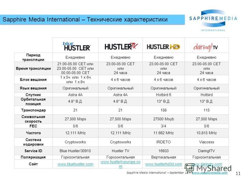 Sapphire Media International – Технические характеристики Период трансляции Ежедневно Время трансляции 21.00-05.00 CET или 23.00-05.00 CET или 00.00-05.00 CET 23.00-05.00 CET или 24 часа 23.00-05.00 CET или 24 часа 23.00-05.00 CET или 24 часа Блок ве