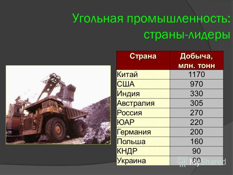 Угольная промышленность: страны-лидерыСтранаДобыча, млн. тонн Китай1170 США970 Индия330 Австралия305 Россия270 ЮАР220 Германия200 Польша160 КНДР90 Украина80