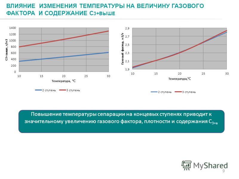 9 ВЛИЯНИЕ ИЗМЕНЕНИЯ ТЕМПЕРАТУРЫ НА ВЕЛИЧИНУ ГАЗОВОГО ФАКТОРА И СОДЕРЖАНИЕ С 3+ВЫШЕ Повышение температуры сепарации на концевых ступенях приводит к значительному увеличению газового фактора, плотности и содержания С 3+в