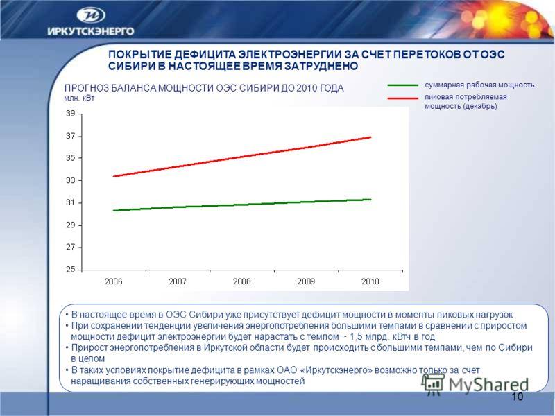 10 ПОКРЫТИЕ ДЕФИЦИТА ЭЛЕКТРОЭНЕРГИИ ЗА СЧЕТ ПЕРЕТОКОВ ОТ ОЭС СИБИРИ В НАСТОЯЩЕЕ ВРЕМЯ ЗАТРУДНЕНО ПРОГНОЗ БАЛАНСА МОЩНОСТИ ОЭС СИБИРИ ДО 2010 ГОДА млн. кВт В настоящее время в ОЭС Сибири уже присутствует дефицит мощности в моменты пиковых нагрузок При