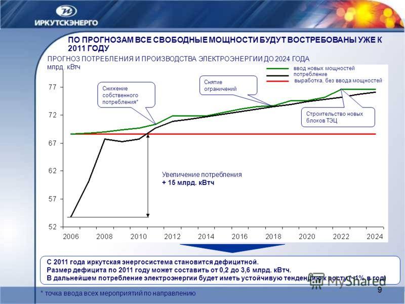 9 ПО ПРОГНОЗАМ ВСЕ СВОБОДНЫЕ МОЩНОСТИ БУДУТ ВОСТРЕБОВАНЫ УЖЕ К 2011 ГОДУ Увеличение потребления + 15 млрд. кВтч ПРОГНОЗ ПОТРЕБЛЕНИЯ И ПРОИЗВОДСТВА ЭЛЕКТРОЭНЕРГИИ ДО 2024 ГОДА млрд. кВтч С 2011 года иркутская энергосистема становится дефицитной. Разме