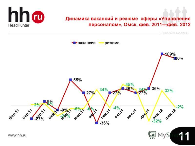 www.hh.ru Online Hiring Services 11 Динамика вакансий и резюме сферы «Управление персоналом», Омск, фев. 2011фев. 2012
