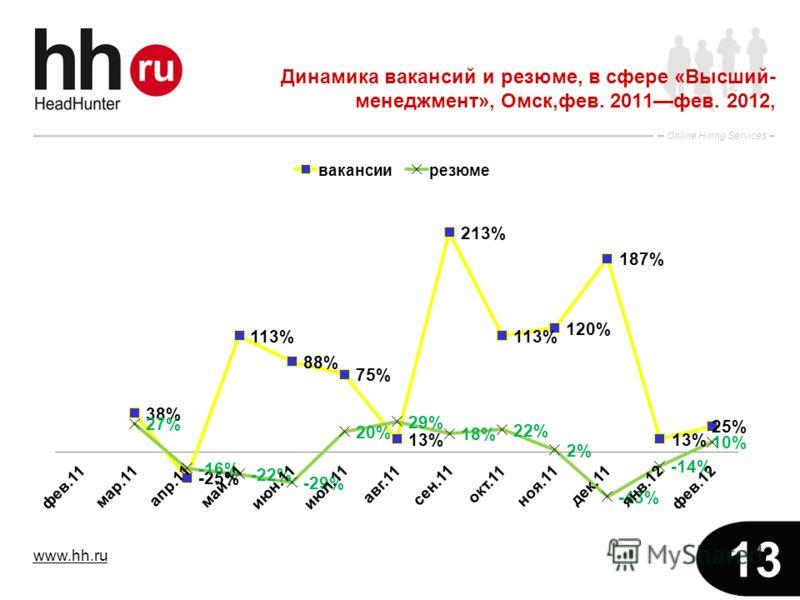 www.hh.ru Online Hiring Services 13 Динамика вакансий и резюме, в сфере «Высший- менеджмент», Омск,фев. 2011фев. 2012,