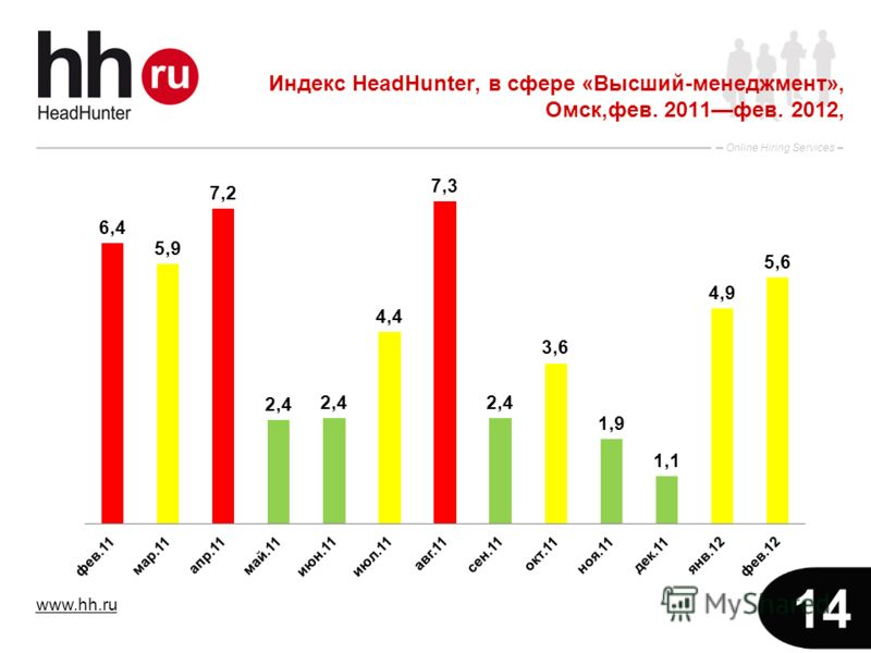 www.hh.ru Online Hiring Services 14 Индекс HeadHunter, в сфере «Высший-менеджмент», Омск,фев. 2011фев. 2012,