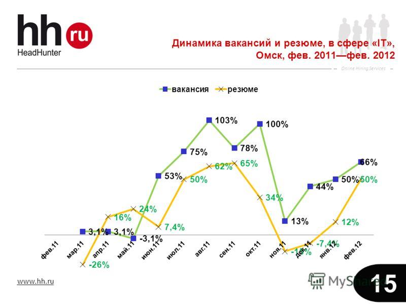 www.hh.ru Online Hiring Services 15 Динамика вакансий и резюме, в сфере «IT», Омск, фев. 2011фев. 2012